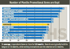 How long the average promotional products are kept.